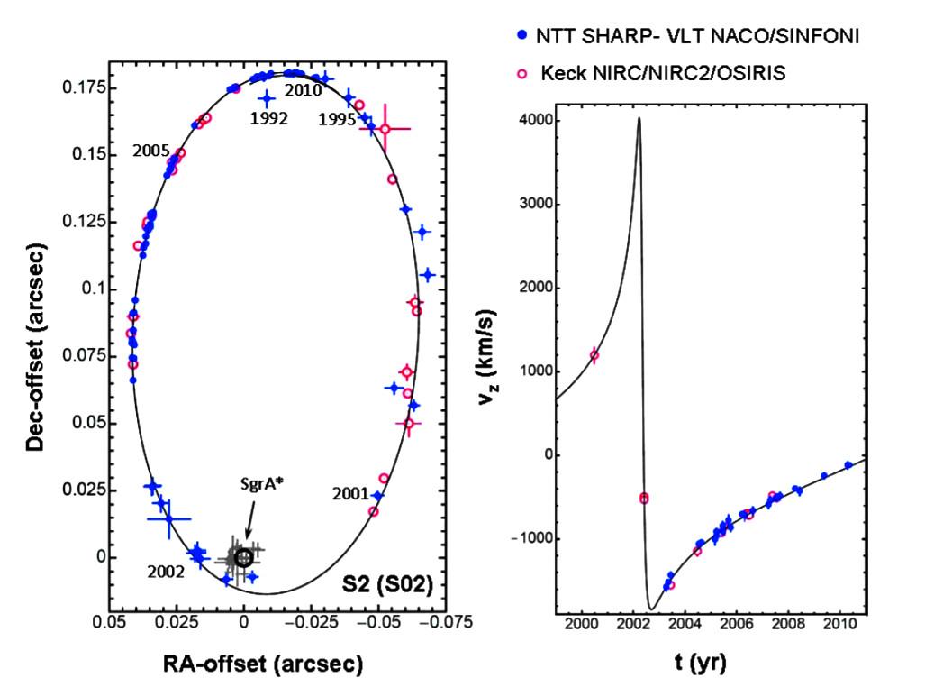 Рис.7. Орбита звезды SO-2. Синие точки—данныегруппы Генцеля, красные—группы Гез. Илл. из обзора Genzel, Eisenhauer & Gillessen (2010). Справа—лучевая скоростьзвезды. Ее реальная 3D-скорость вмаксимуме достигает 5000км/с