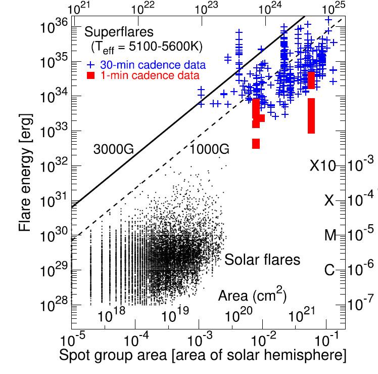 Рис. 4. Солнечные вспышки и звездные супервспышки «Кеплера». По горизонтали — площадь группы солнечных/звездных пятен в единицах площади полусферы Солнца, по вертикали — энерговыделение вспышки. Из работы [4]