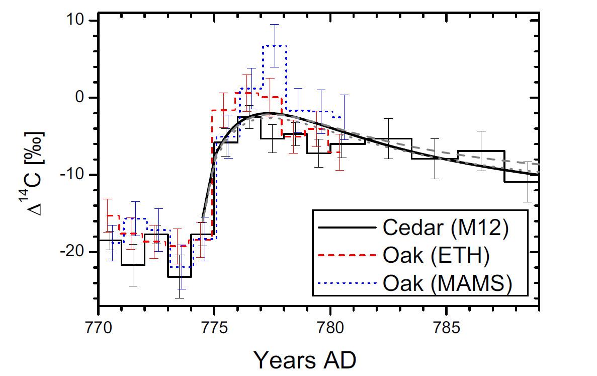 Рис. 2. Кривая содержания радиоактивного изотопа углерода 14С в древесных кольцах кедра и дуба по годам. Рисунок из обзора Ильи Усоскина [2]