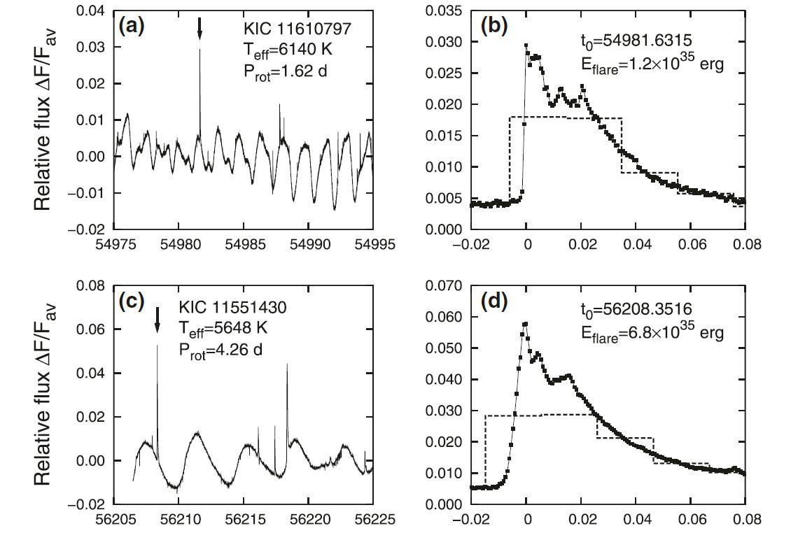 Рис. 3. Примеры кривых блеска звезд с супервспышками. По горизонтали — юлианские дни (справа — доли дня от максимума вспышки), по вертикали — светимость звезды относительно средней. Из работы [3]
