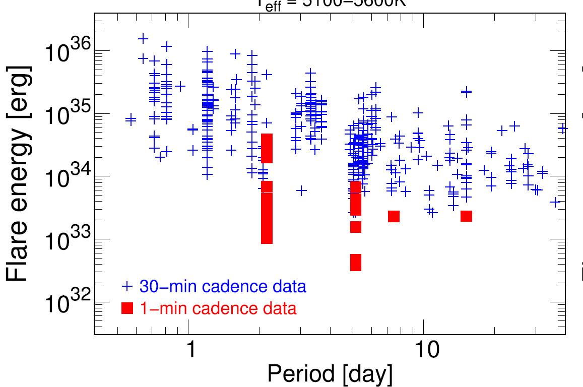 Рис. 5. Звездные супервспышки в координатах — период вращения звезды — энергия вспышки. Из работы [4]