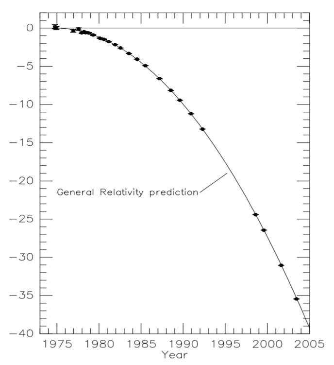Рис. 2. Задержка орбитальной фазы пульсара (времени прохождения периастра) относительно постоянного периода (точки; ошибки измерения меньше размеров точек). Кривая показывает предсказания общей теории относительности