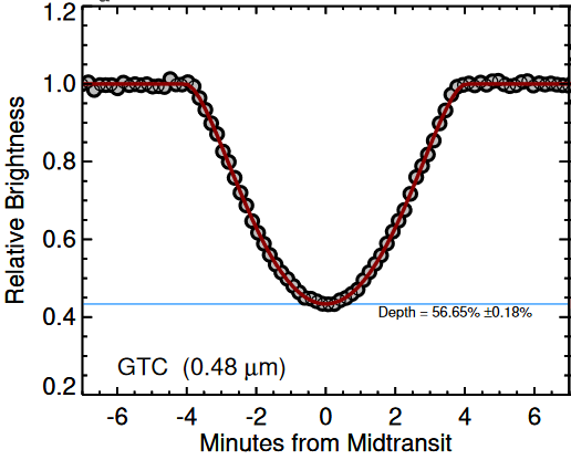 Рис. 5. Транзит планеты в системе белого карлика WD1856+534. Из работы [10]