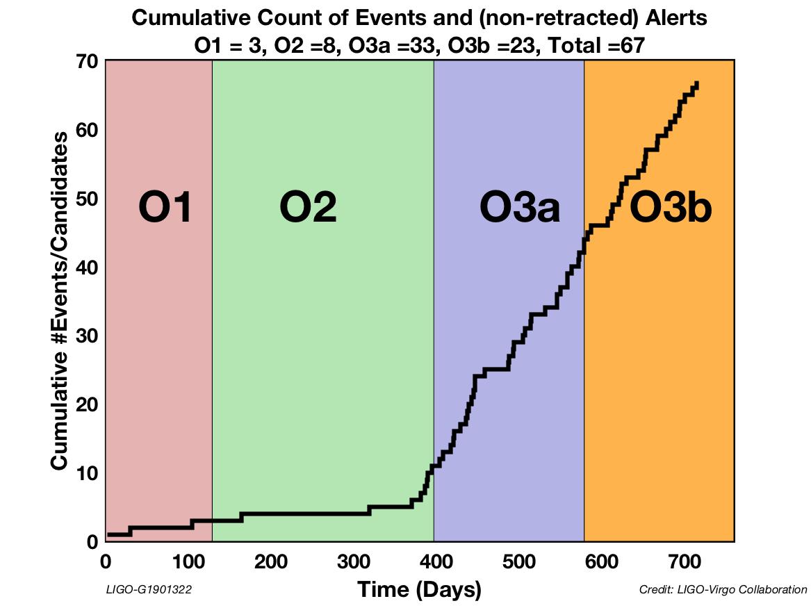 Рис. 1. Рост числа зарегистрированных слияний на установках LIGO/Virgo за три сеанса научных наблюдений