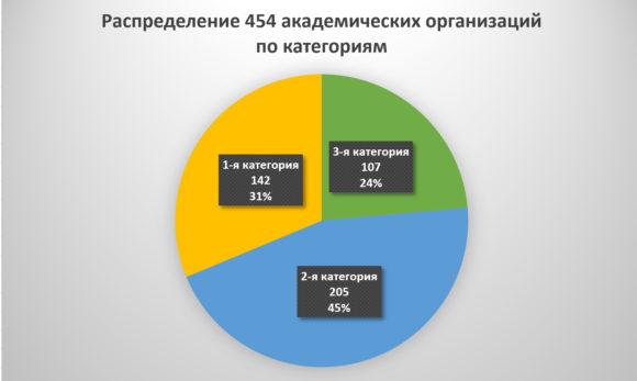 Итоги оценки эффективности работы институтов РАН