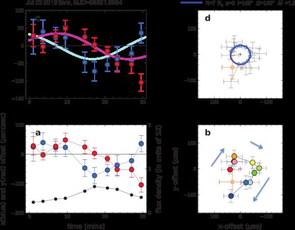 Рис. 1. Эволюция положения вспышки. Слева — отдельно по двум осям в зависимости от времени, справа — последовательность положений на плоскости. Черные точки на рис. 1а — яркость вспышки. Плавные кривые на рис. 1с и синий круг на рис 1d — результат подгонки орбитальным движением для невращающейся черной дыры. Оранжевый крест — положение черной дыры, определенное по независимым данным