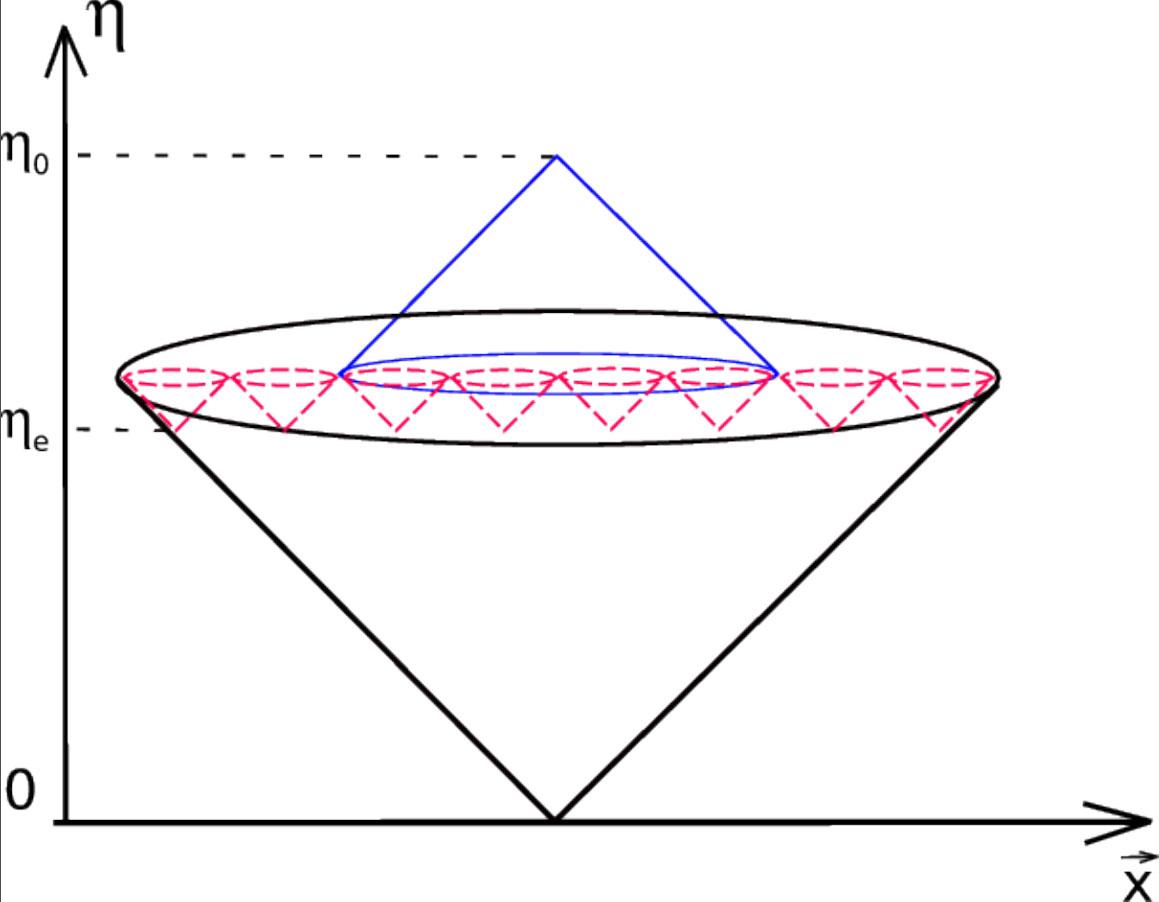 Рис. 3. Схема причинной структуры в теории со стадией, предшествующей Большому взрыву. Вершины красных конусов — начало Большого взрыва, черным показан световой конус, исходящий из некой точки в какой‑то момент предшествующей стадии. Таким образом, все области размером с горизонт в момент рекомбинации оказываются причинно связанными. Предшествующая эпоха выглядит длительной потому, что по вертикали отложено конформное время, «текущее» очень быстро, когда Вселенная была маленькой