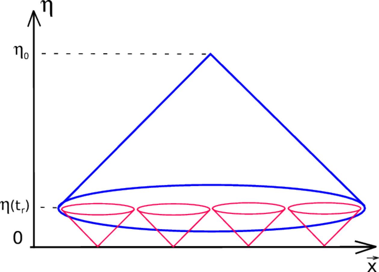 Рис. 2. Схема, показывающая парадокс с горизонтом в ранней Вселенной. Красные конусы показывают распространение света, испущенного в момент начала расширения Вселенной, если оно совпадает с Большим взрывом, т. е. началом горячей стадии. Синий конус — наше поле зрения. По вертикали — конформное время, «замедляющееся» обратно пропорционально масштабному фактору расширяющегося пространства, по горизонтали — конформное расстояние, определяемое аналогично