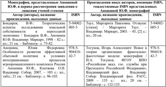 Сравнительная таблица выходных данных и ISBN из заявления Диссернета о нарушениях ЭС ВАК при рассмотрении ЗоЛУС Аношиной