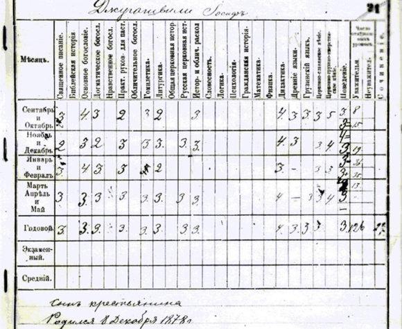 Оценки Сталина