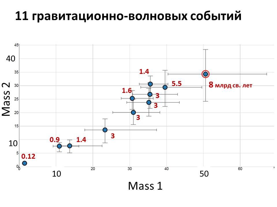 Рис. 1. События слияния черных дыр и нейтронных звезд (нижняя самая левая точка), зарегистрированные гравитационно-волновыми детекторами LIGO и VIRGO. По горизонтали — масса большего, по вертикали — меньшего из слившихся объектов. Красными цифрами указаны примерные расстояния в миллиардах световых лет (ошибки — около 40%)