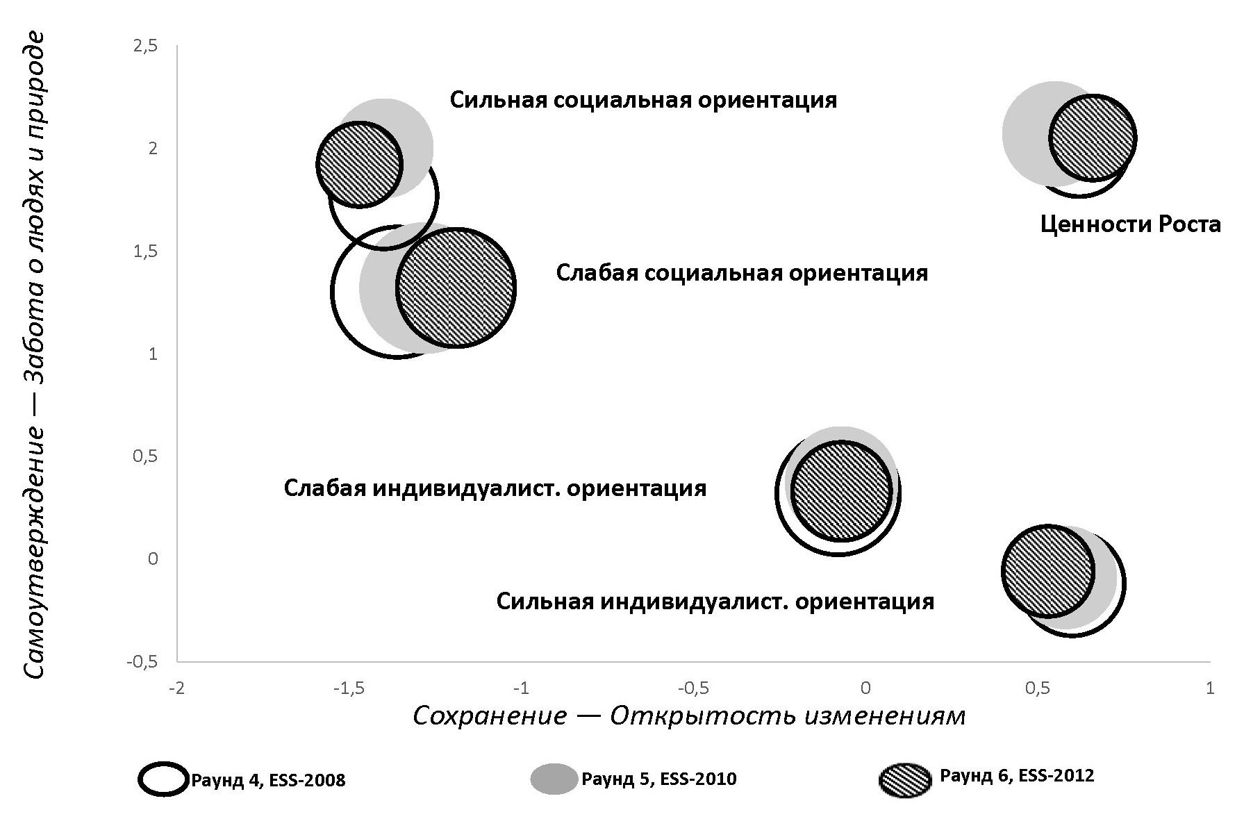 Рис. 2. Ценностные классы европейского населения в пространстве ценностных осей (классы расположены в соответствии со средними значениями по каждой из ценностных осей) [1]