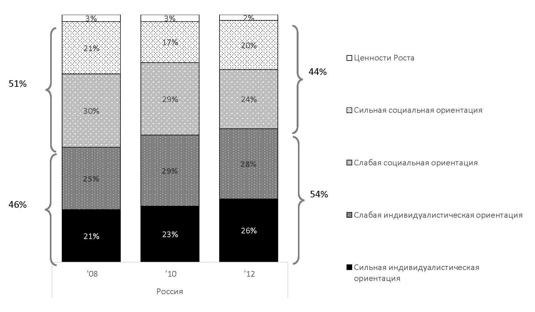 Рис. 3. Устойчивость и изменения в распределении россиян по ценностным классам с 2008 по 2012 год [1]